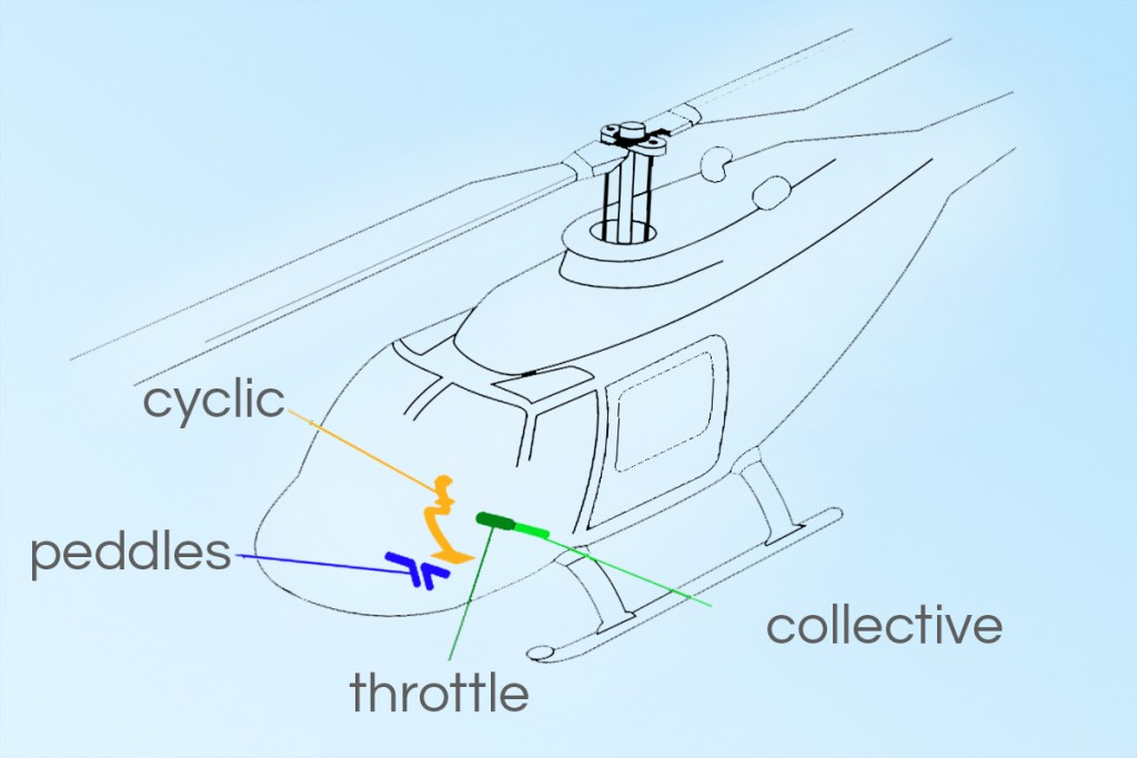 helicopter controls explained